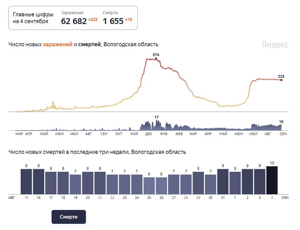 Последние два месяца Вологодчина на плато по заболеваемости